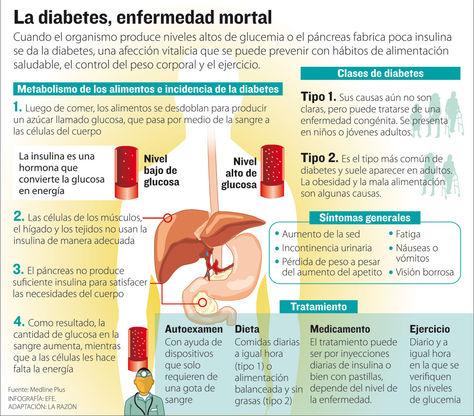 una gota de diabetes opiniones